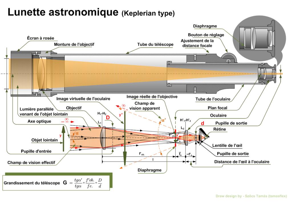 astronomie lunette