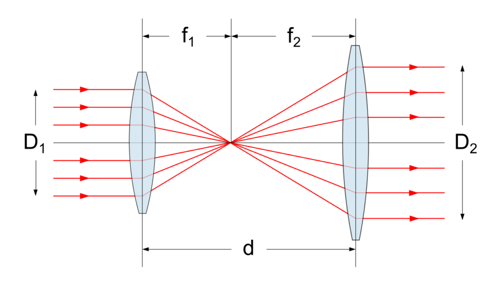 lentille telescope
