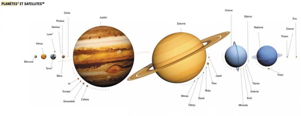 taille des planètes du système solaire