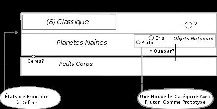 nombre planètes système solaire